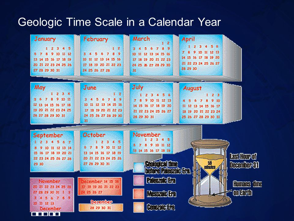 Review Why is a time scale used to represent Earths history instead of a calendar.
