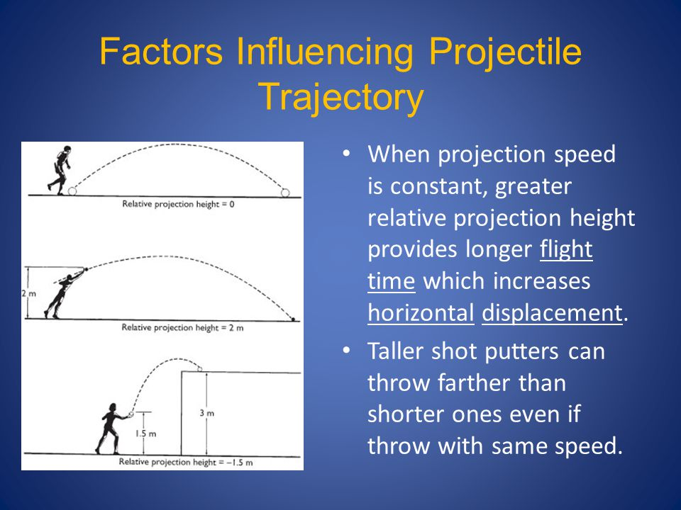 Factors Influencing Projectile Trajectory When projection speed is constant, greater relative projection height provides longer flight time which increases horizontal displacement.