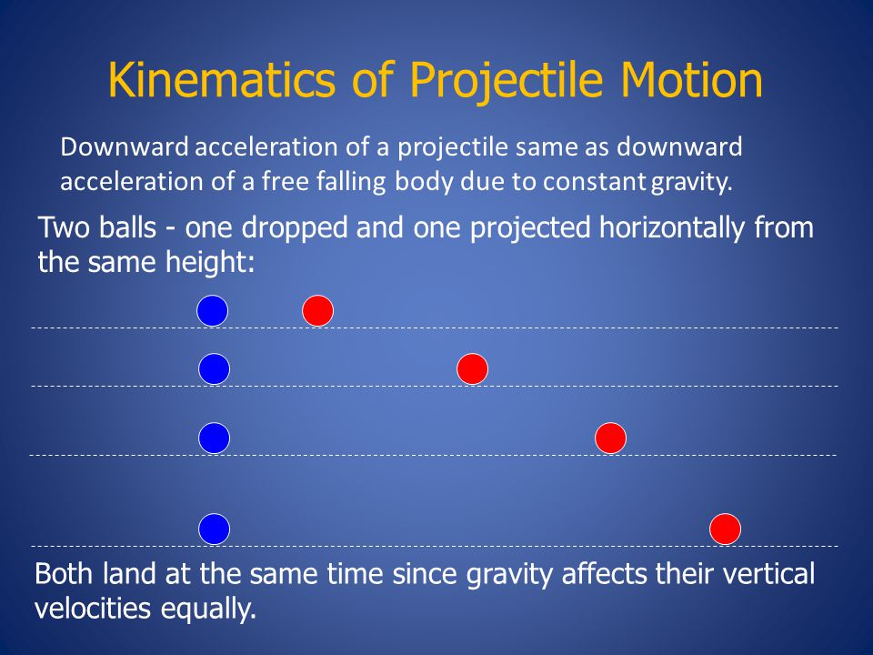 Kinematics of Projectile Motion Two balls - one dropped and one projected horizontally from the same height: Both land at the same time since gravity affects their vertical velocities equally.