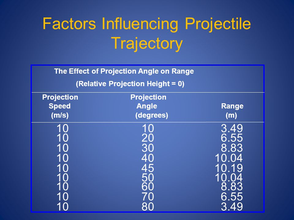 Factors Influencing Projectile Trajectory The Effect of Projection Angle on Range (Relative Projection Height = 0) Projection Speed Angle Range (m/s)(degrees) (m) 10 10 3.49 10 20 6.55 10 30 8.83 10 40 10.04 10 45 10.19 10 50 10.04 10 60 8.83 10 70 6.55 10 80 3.49