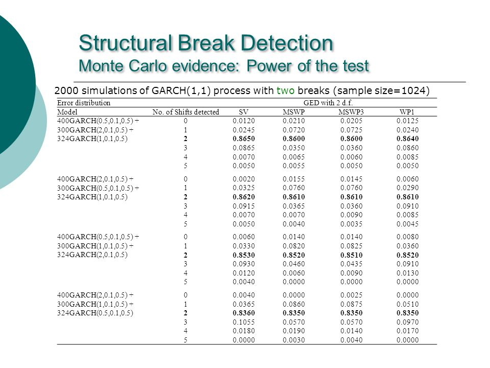 Structural Break Detection Monte Carlo evidence: Power of the test 2000 simulations of GARCH(1,1) process with two breaks (sample size=1024) Error distributionGED with 2 d.f.