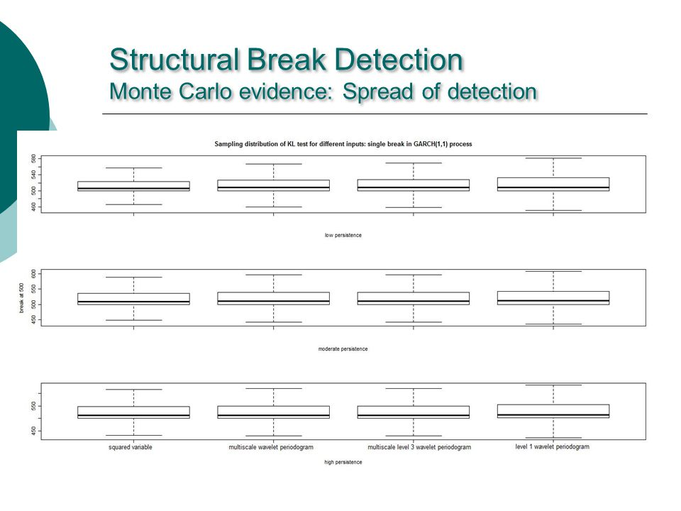 Structural Break Detection Monte Carlo evidence: Spread of detection