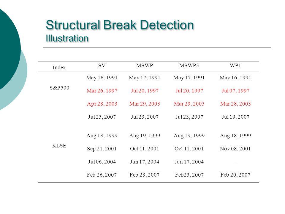 Structural Break Detection Illustration Index SVMSWPMSWP3WP1 S&P500 May 16, 1991May 17, 1991 May 16, 1991 Mar 26, 1997Jul 20, 1997 Jul 07, 1997 Apr 28, 2003Mar 29, 2003 Mar 28, 2003 Jul 23, 2007 Jul 19, 2007 KLSE Aug 13, 1999Aug 19, 1999 Aug 18, 1999 Sep 21, 2001Oct 11, 2001 Nov 08, 2001 Jul 06, 2004Jun 17, 2004 - Feb 26, 2007Feb 23, 2007 Feb 20, 2007