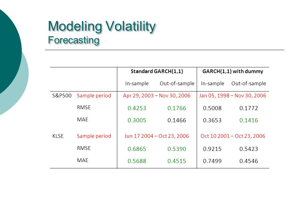 Modeling Volatility Forecasting Standard GARCH(1,1)GARCH(1,1) with dummy In-sampleOut-of-sampleIn-sampleOut-of-sample S&P500Sample periodApr 29, 2003 – Nov 30, 2006Jan 05, 1998 – Nov 30, 2006 RMSE 0.42530.17660.50080.1772 MAE 0.30050.14660.36530.1416 KLSESample periodJun 17 2004 – Oct 23, 2006Oct 10 2001 – Oct 23, 2006 RMSE 0.68650.53900.92150.5423 MAE 0.56880.45150.74990.4546