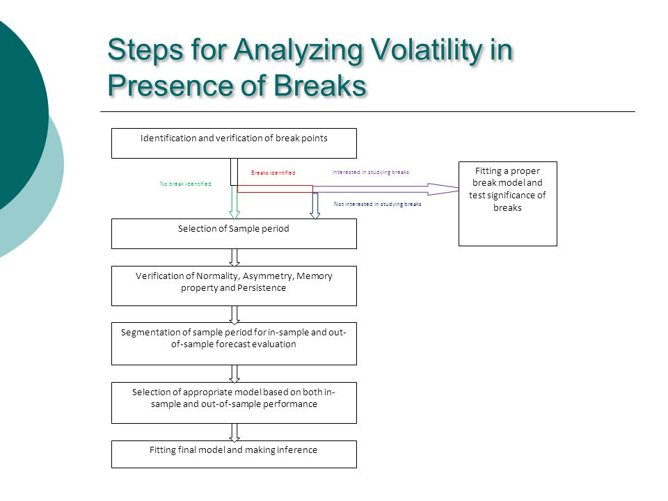 Steps for Analyzing Volatility in Presence of Breaks Identification and verification of break points Verification of Normality, Asymmetry, Memory property and Persistence Segmentation of sample period for in-sample and out- of-sample forecast evaluation Selection of appropriate model based on both in- sample and out-of-sample performance Fitting final model and making inference Selection of Sample period No break identified Breaks identified Not interested in studying breaks Interested in studying breaks Fitting a proper break model and test significance of breaks
