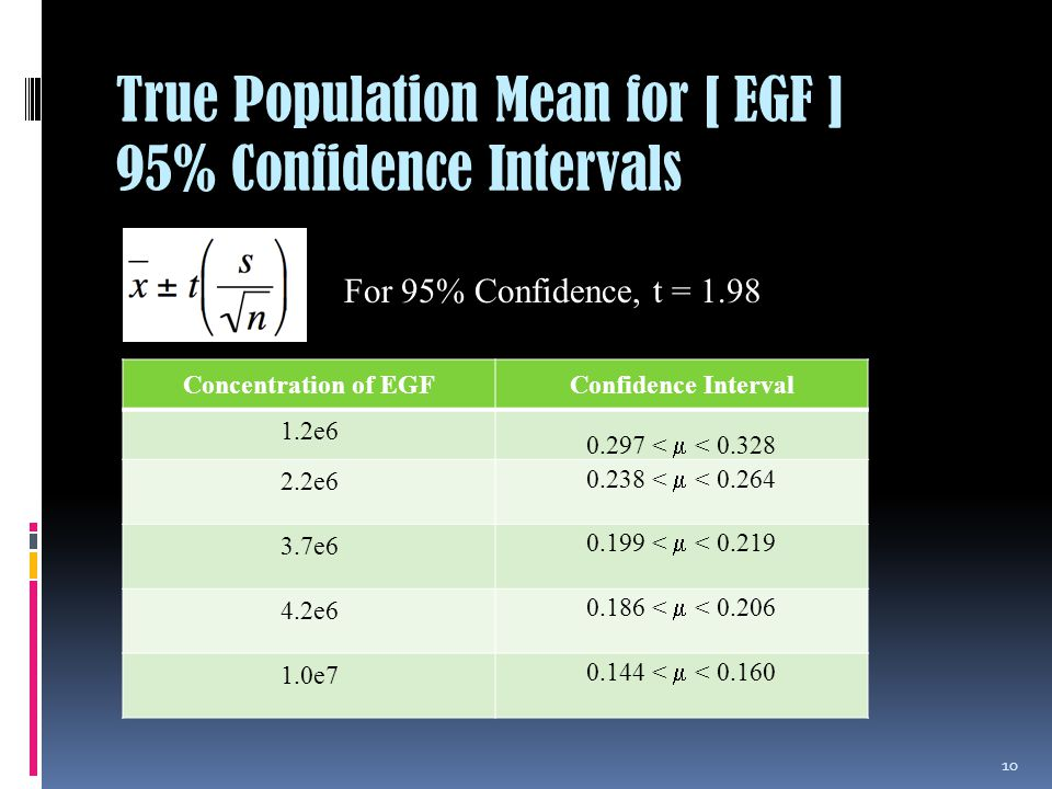 True Population Mean for [ EGF ] 95% Confidence Intervals 10 Concentration of EGFConfidence Interval 1.2e6 0.297 < < 0.328 2.2e6 0.238 < < 0.264 3.7e6 0.199 < < 0.219 4.2e6 0.186 < < 0.206 1.0e7 0.144 < < 0.160 For 95% Confidence, t = 1.98