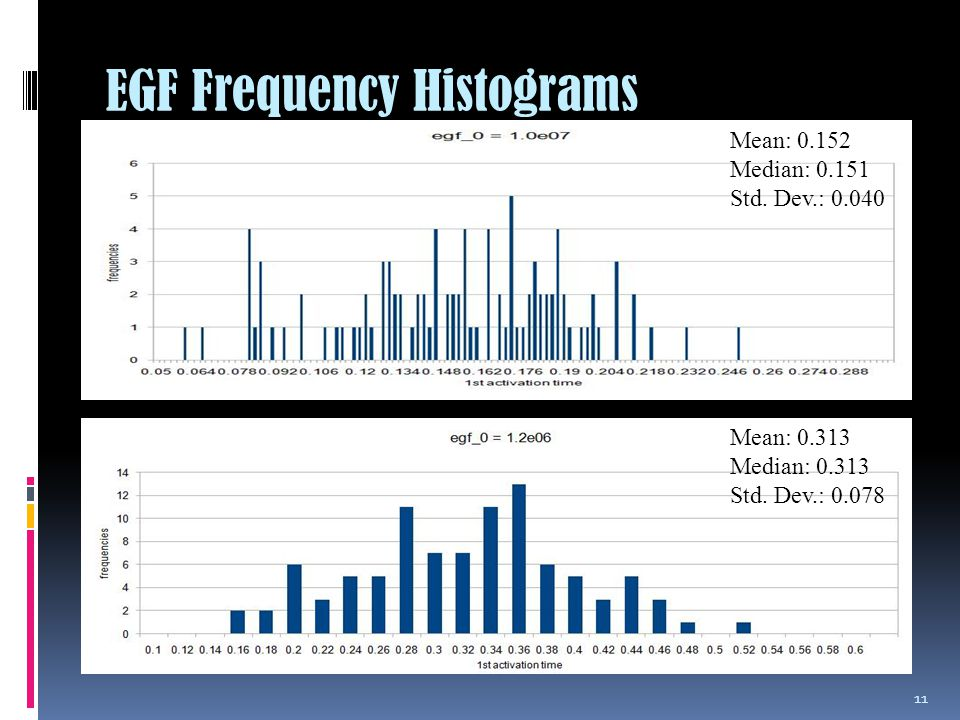 EGF Frequency Histograms 11 Mean: 0.313 Median: 0.313 Std.