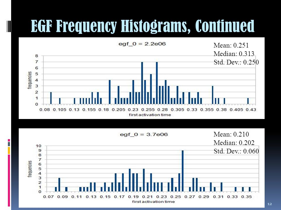 EGF Frequency Histograms, Continued 12 Mean: 0.210 Median: 0.202 Std.