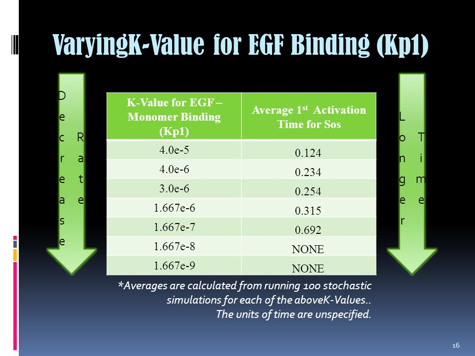VaryingK-Value for EGF Binding (Kp1) K-Value for EGF – Monomer Binding (Kp1) Average 1 st Activation Time for Sos 4.0e-5 0.124 4.0e-6 0.234 3.0e-6 0.254 1.667e-6 0.315 1.667e-7 0.692 1.667e-8 NONE 1.667e-9 NONE 16 *Averages are calculated from running 100 stochastic simulations for each of the aboveK-Values..
