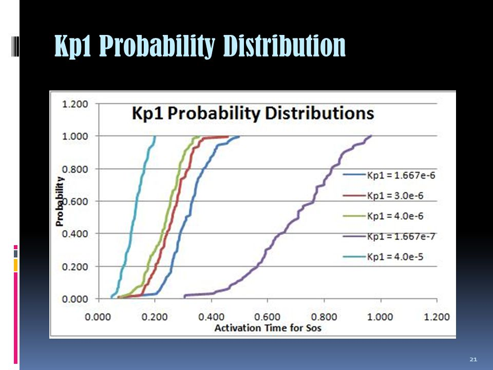 Kp1 Probability Distribution 21