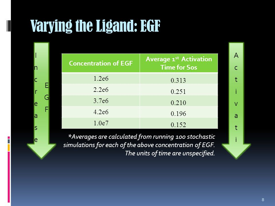 Varying the Ligand: EGF Concentration of EGF Average 1 st Activation Time for Sos 1.2e6 0.313 2.2e6 0.251 3.7e6 0.210 4.2e6 0.196 1.0e7 0.152 8 *Averages are calculated from running 100 stochastic simulations for each of the above concentration of EGF.