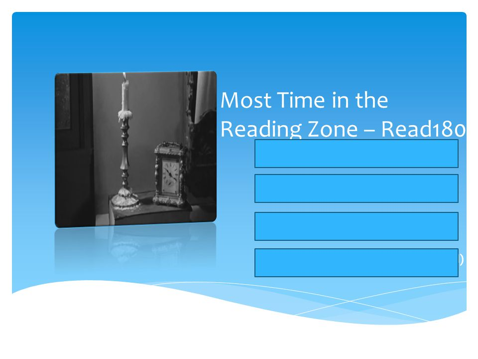 Most Time in the Reading Zone – Read180 Period 1: Bryan L (460mins, 1222 total) Period 3: Cassity (390mins, 914 total) Period 4: Vanessa (415mins, 1026 total) Overall: Montserrat (470mins, 1171 total)