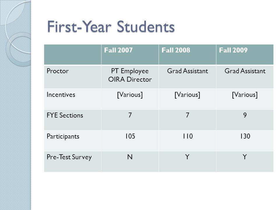 First-Year Students Fall 2007Fall 2008Fall 2009 ProctorPT Employee OIRA Director Grad Assistant Incentives[Various] FYE Sections779 Participants105110