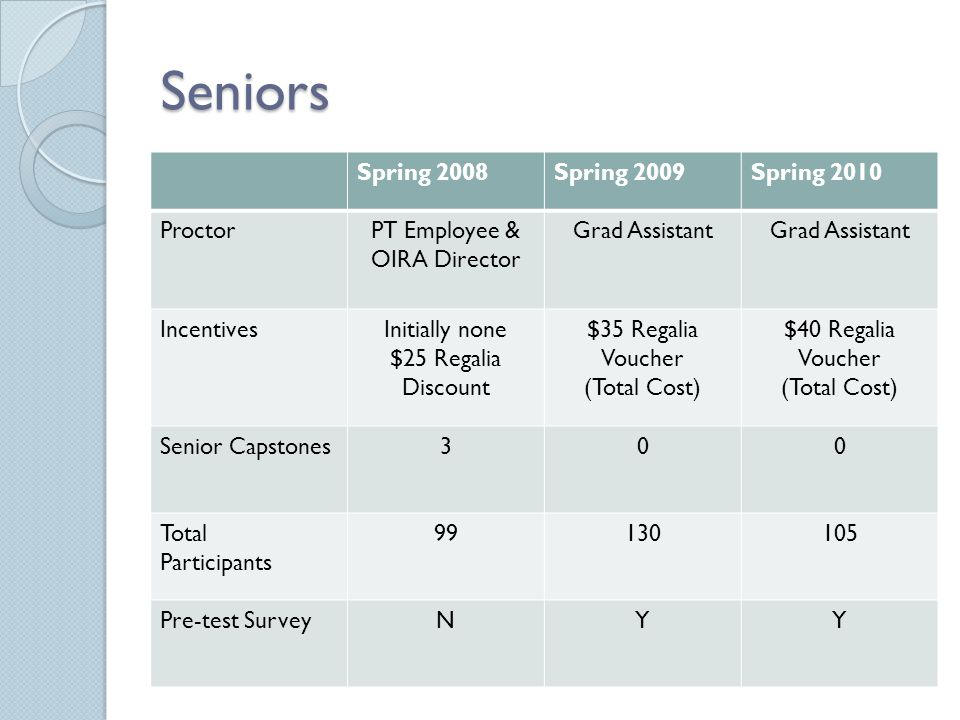 Seniors Spring 2008Spring 2009Spring 2010 ProctorPT Employee & OIRA Director Grad Assistant IncentivesInitially none $25 Regalia Discount $35 Regalia