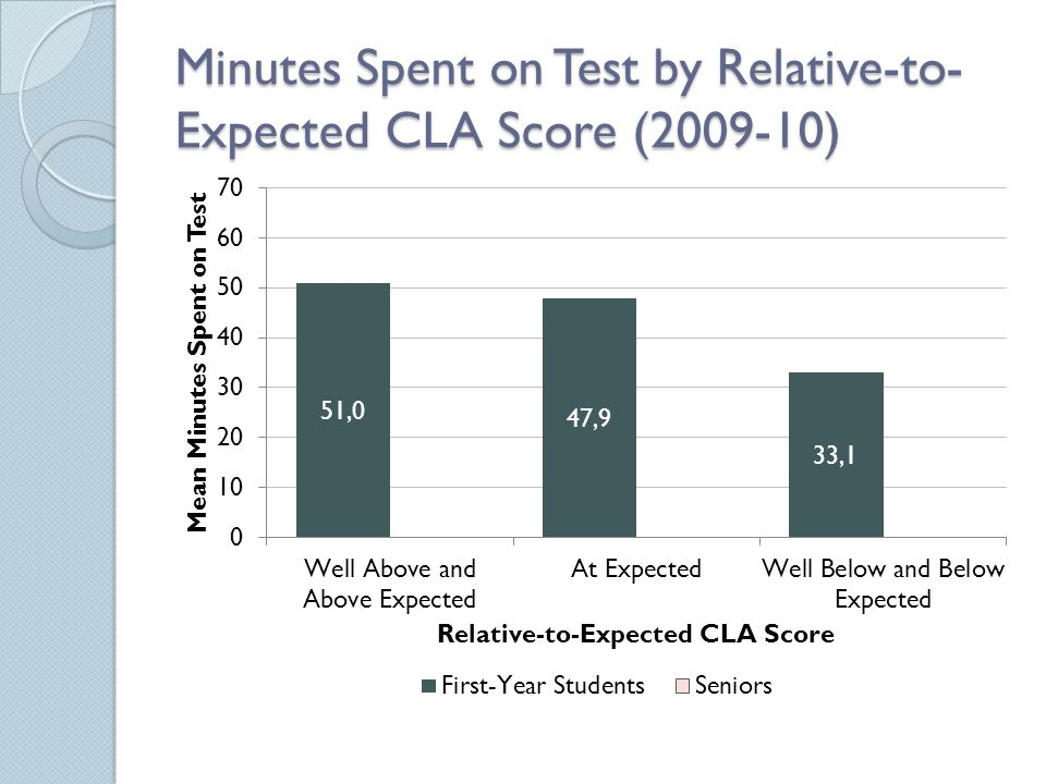 Minutes Spent on Test by Relative-to- Expected CLA Score (2009-10)