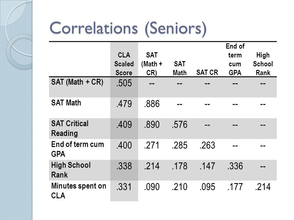 Correlations (Seniors) CLA Scaled Score SAT (Math + CR) SAT MathSAT CR End of term cum GPA High School Rank SAT (Math + CR).505-- SAT Math.479.886-- S