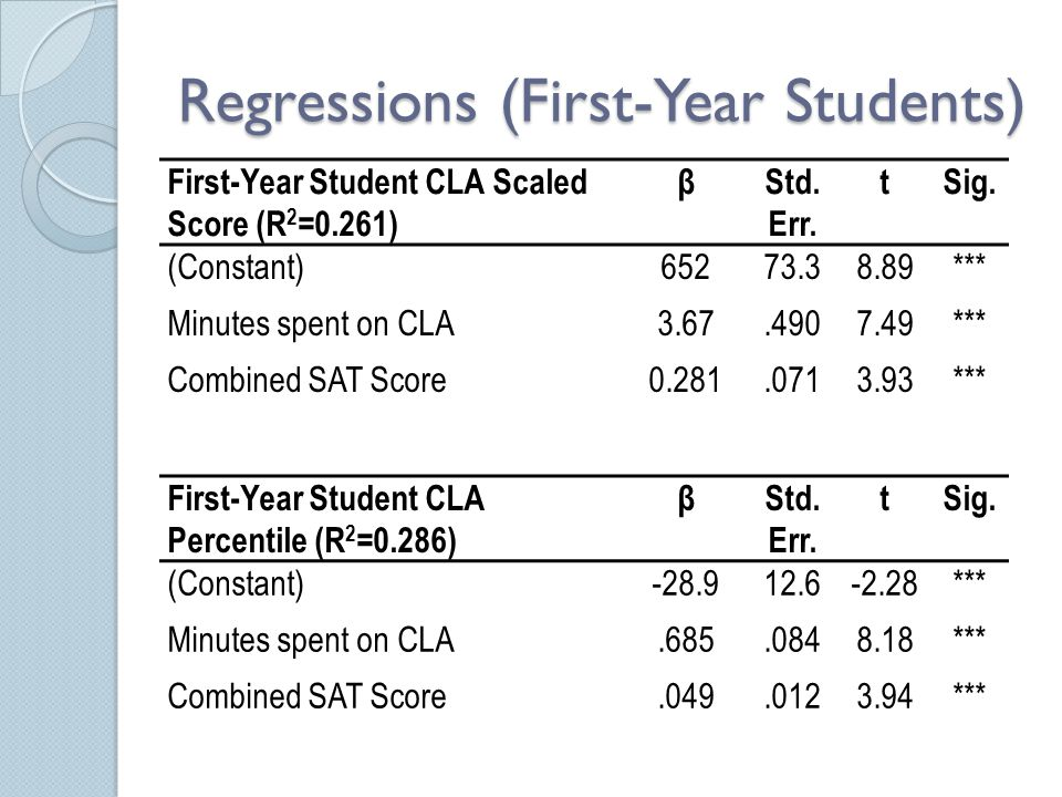 Regressions (First-Year Students) First-Year Student CLA Scaled Score (R 2 =0.261) βStd. Err. tSig. (Constant)65273.38.89*** Minutes spent on CLA3.67.