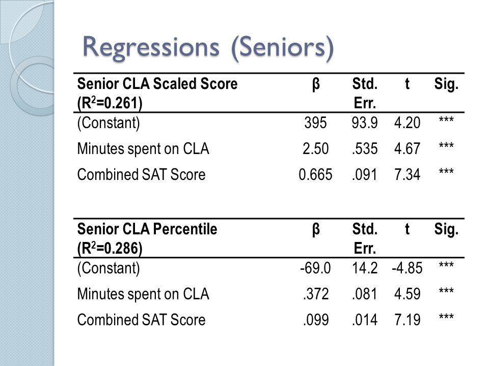 Regressions (Seniors) Senior CLA Scaled Score (R 2 =0.261) βStd. Err. tSig. (Constant)39593.94.20*** Minutes spent on CLA2.50.5354.67*** Combined SAT