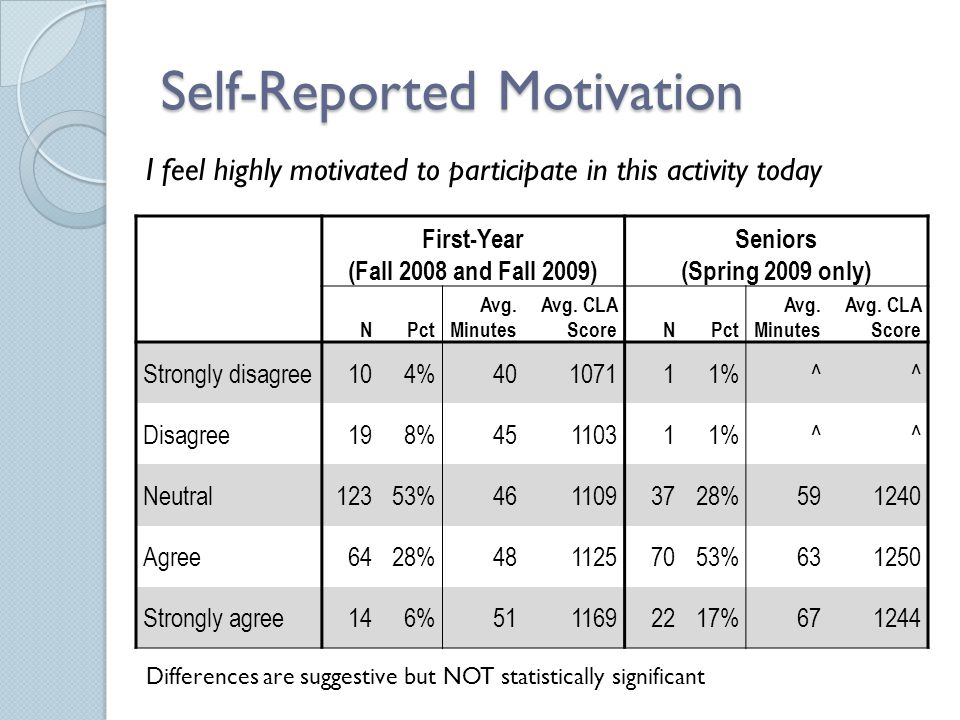 Self-Reported Motivation First-Year (Fall 2008 and Fall 2009) Seniors (Spring 2009 only) NPct Avg. Minutes Avg. CLA ScoreNPct Avg. Minutes Avg. CLA Sc