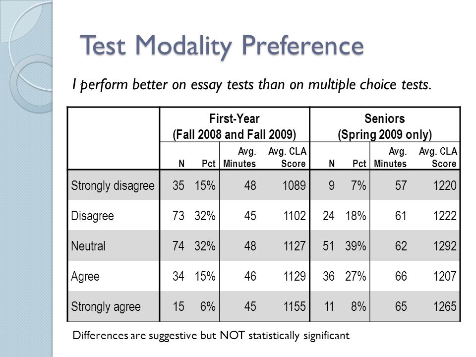 Test Modality Preference First-Year (Fall 2008 and Fall 2009) Seniors (Spring 2009 only) NPct Avg. Minutes Avg. CLA ScoreNPct Avg. Minutes Avg. CLA Sc