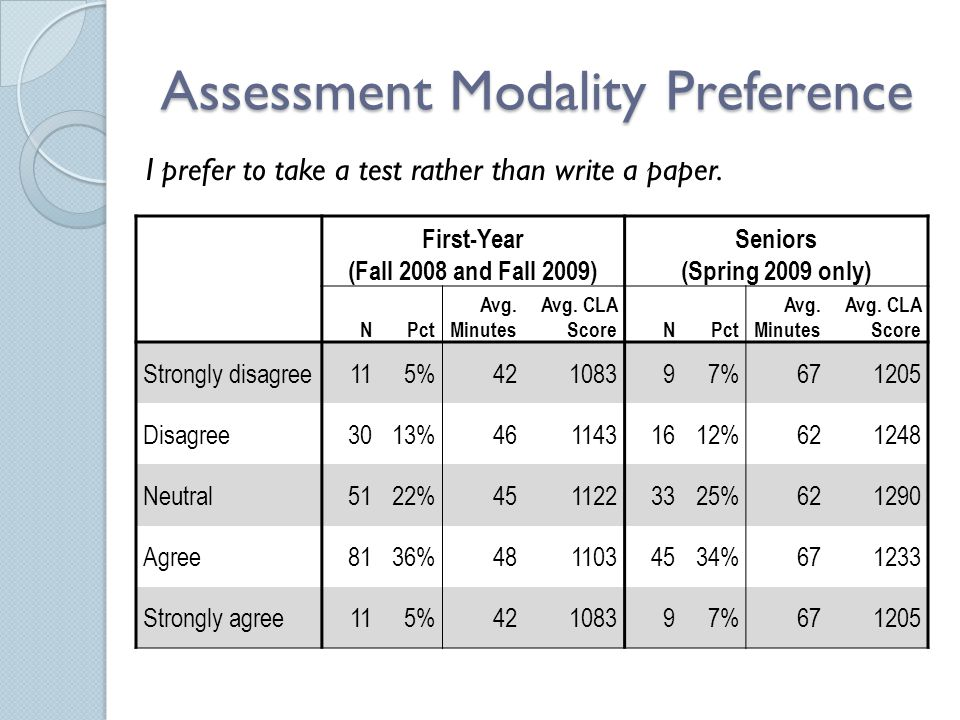 Assessment Modality Preference First-Year (Fall 2008 and Fall 2009) Seniors (Spring 2009 only) NPct Avg. Minutes Avg. CLA ScoreNPct Avg. Minutes Avg.
