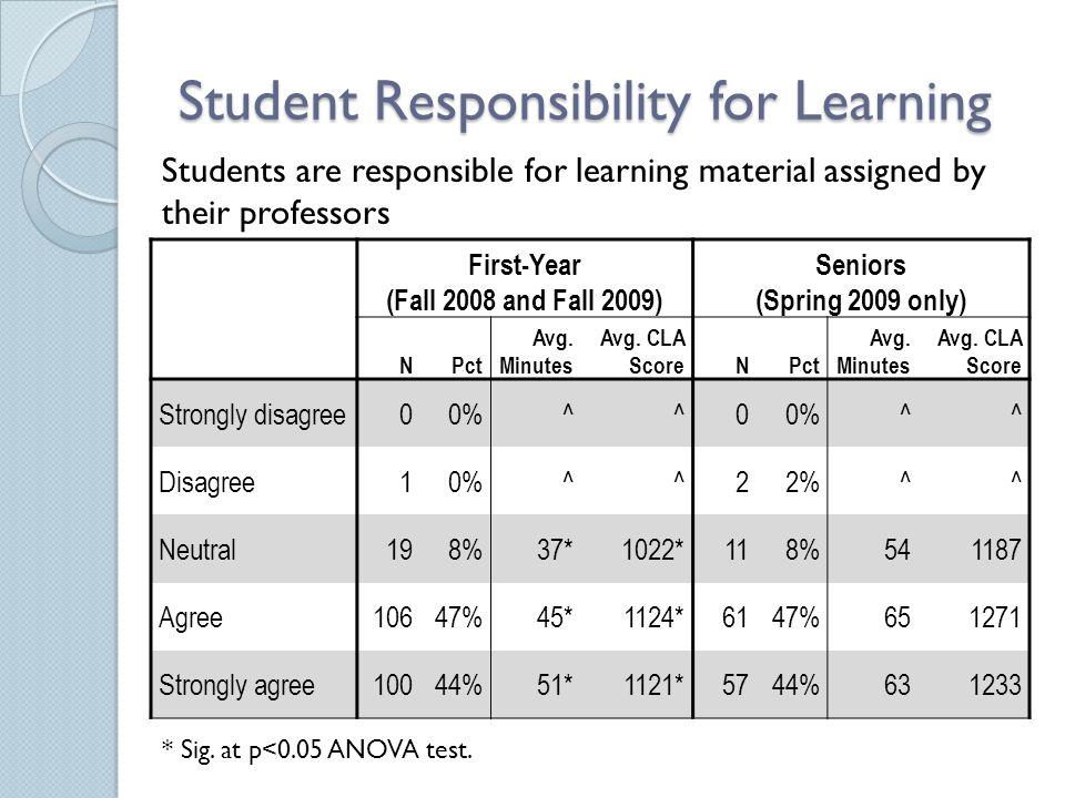 Student Responsibility for Learning First-Year (Fall 2008 and Fall 2009) Seniors (Spring 2009 only) NPct Avg.