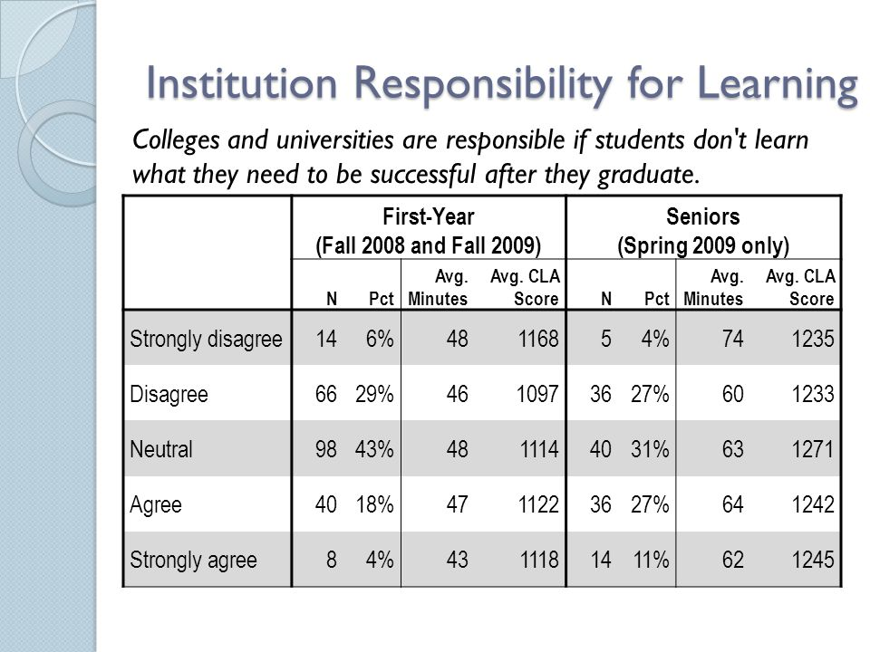 Institution Responsibility for Learning First-Year (Fall 2008 and Fall 2009) Seniors (Spring 2009 only) NPct Avg. Minutes Avg. CLA ScoreNPct Avg. Minu