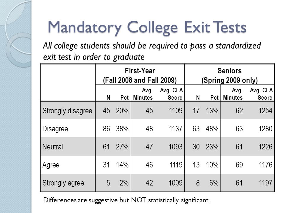 Mandatory College Exit Tests First-Year (Fall 2008 and Fall 2009) Seniors (Spring 2009 only) NPct Avg. Minutes Avg. CLA ScoreNPct Avg. Minutes Avg. CL