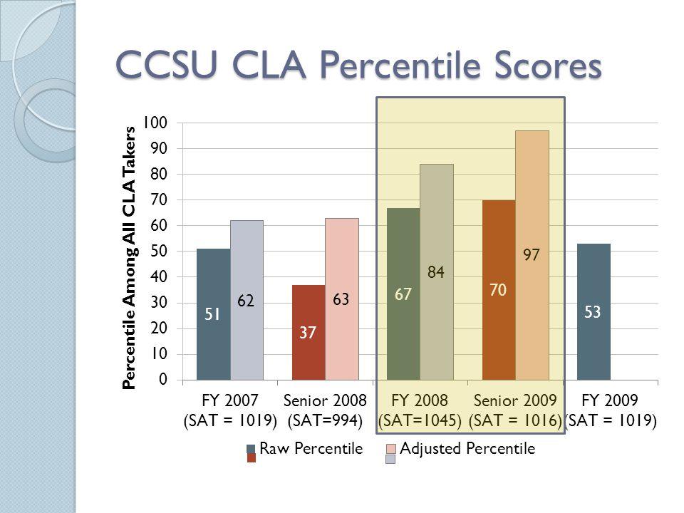 CCSU CLA Percentile Scores
