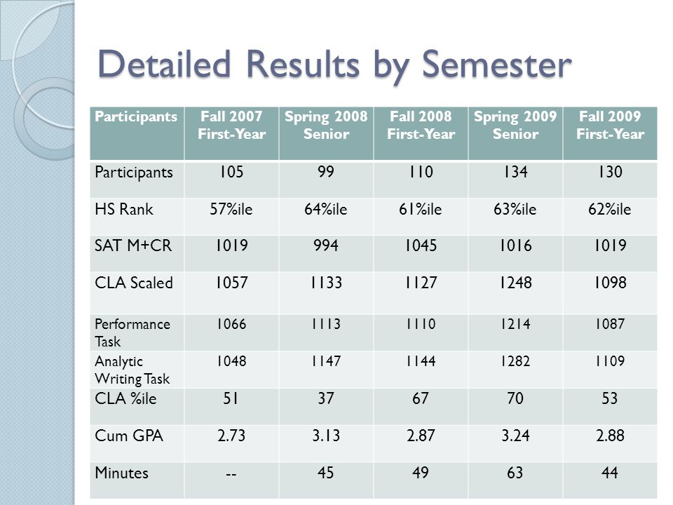 Detailed Results by Semester ParticipantsFall 2007 First-Year Spring 2008 Senior Fall 2008 First-Year Spring 2009 Senior Fall 2009 First-Year Particip