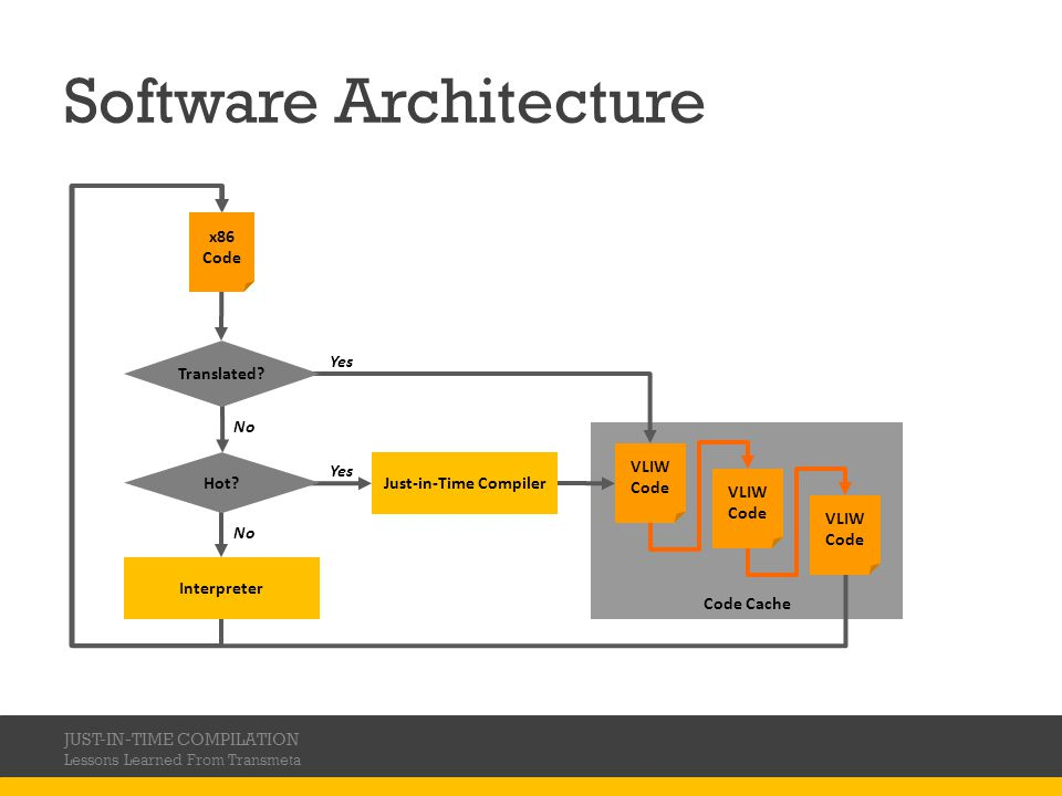Code Cache Yes Software Architecture JUST-IN-TIME COMPILATION Lessons Learned From Transmeta x86 Code Translated.