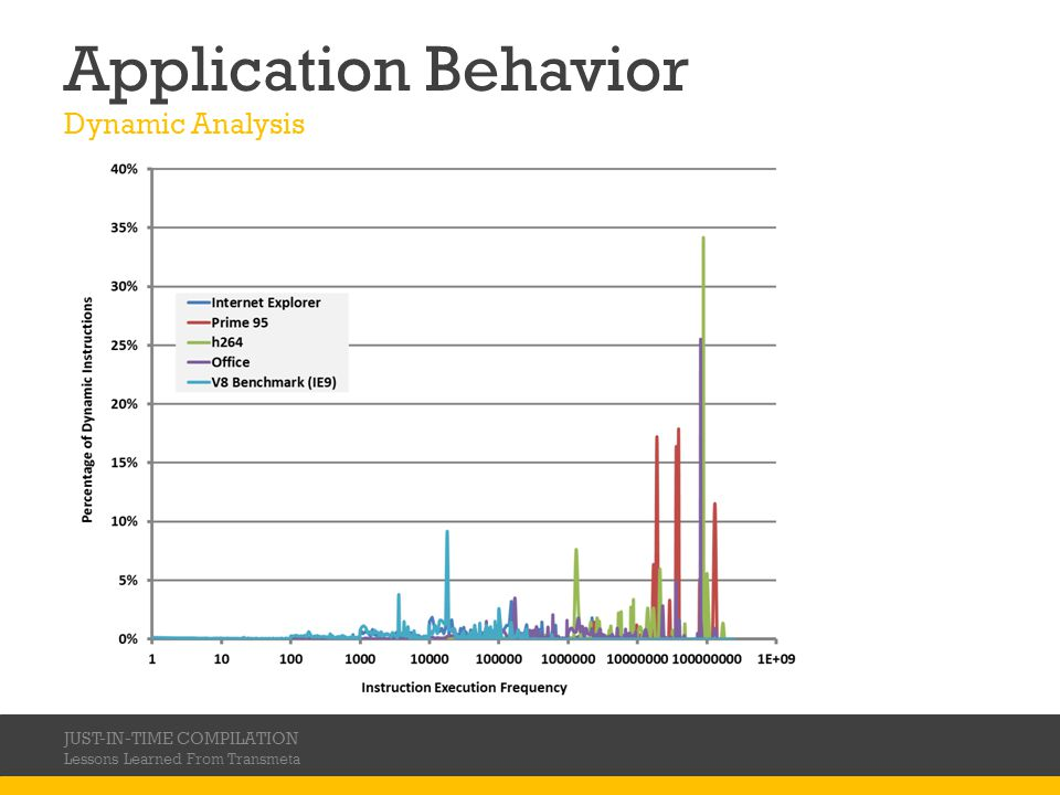 Application Behavior Dynamic Analysis JUST-IN-TIME COMPILATION Lessons Learned From Transmeta