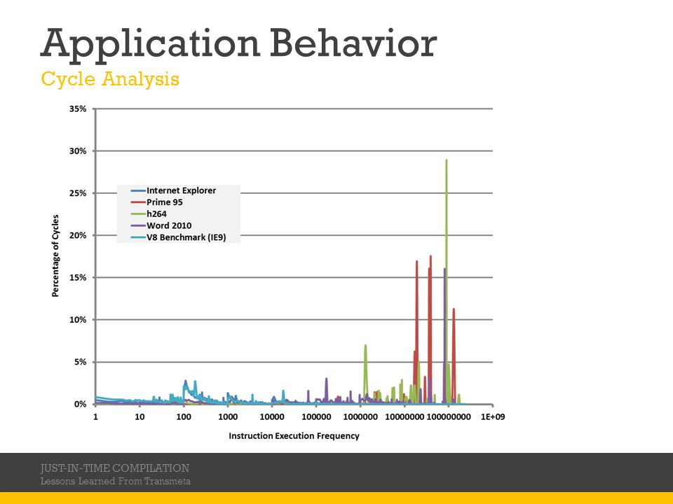 Application Behavior Cycle Analysis JUST-IN-TIME COMPILATION Lessons Learned From Transmeta