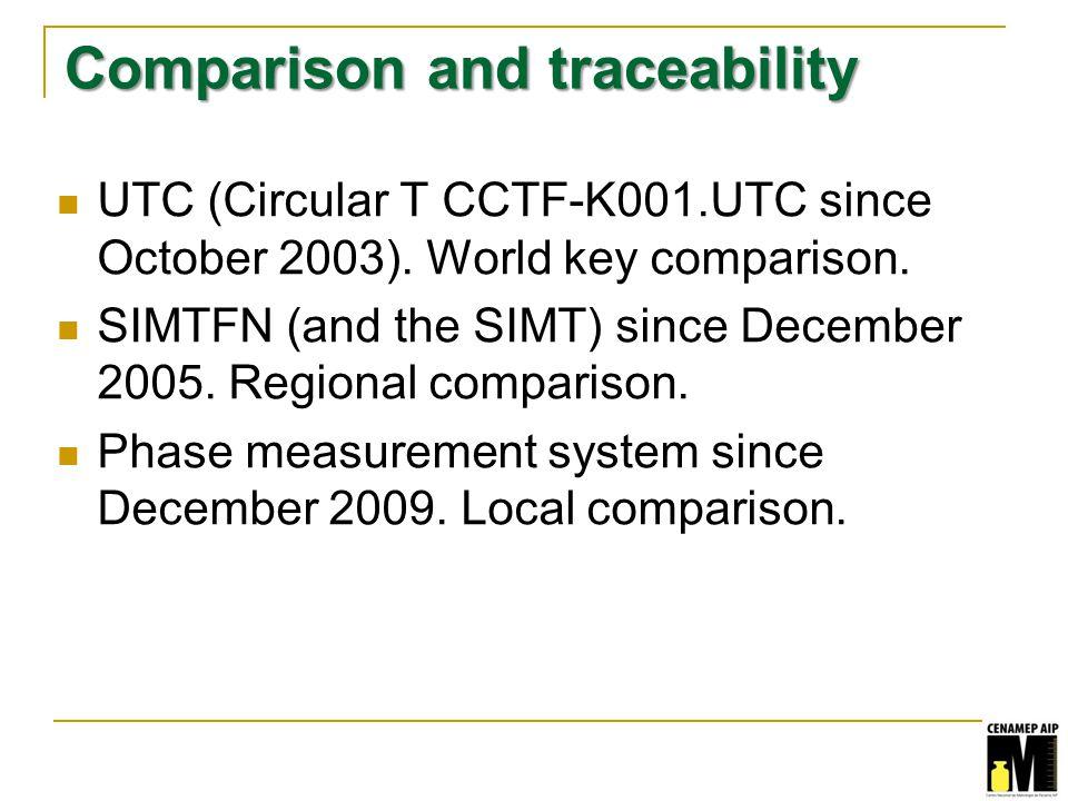 Comparison and traceability UTC (Circular T CCTF-K001.UTC since October 2003).