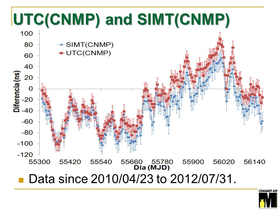 UTC(CNMP) and SIMT(CNMP) Data since 2010/04/23 to 2012/07/31.