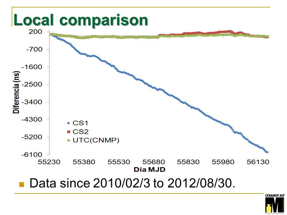 Local comparison Data since 2010/02/3 to 2012/08/30.