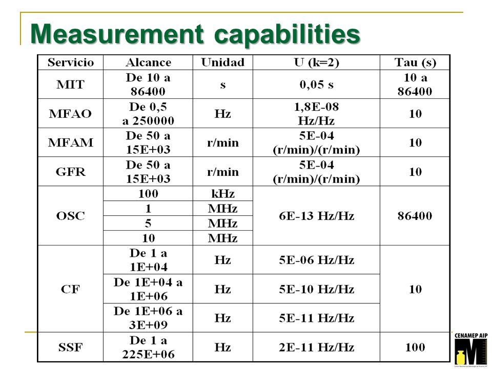 Measurement capabilities
