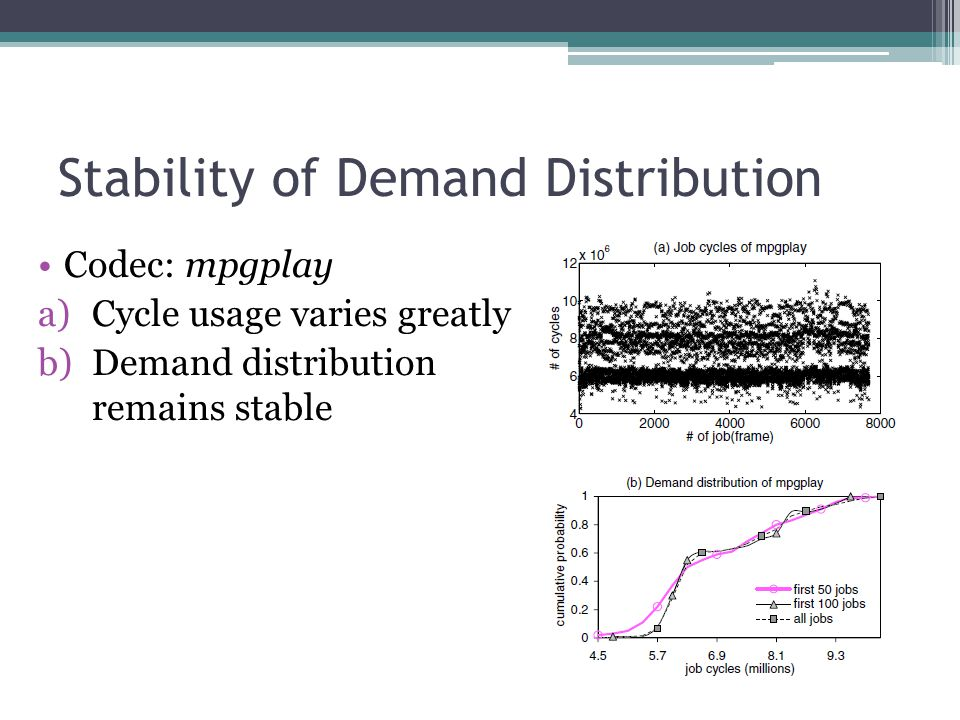 Stability of Demand Distribution Codec: mpgplay a)Cycle usage varies greatly b)Demand distribution remains stable