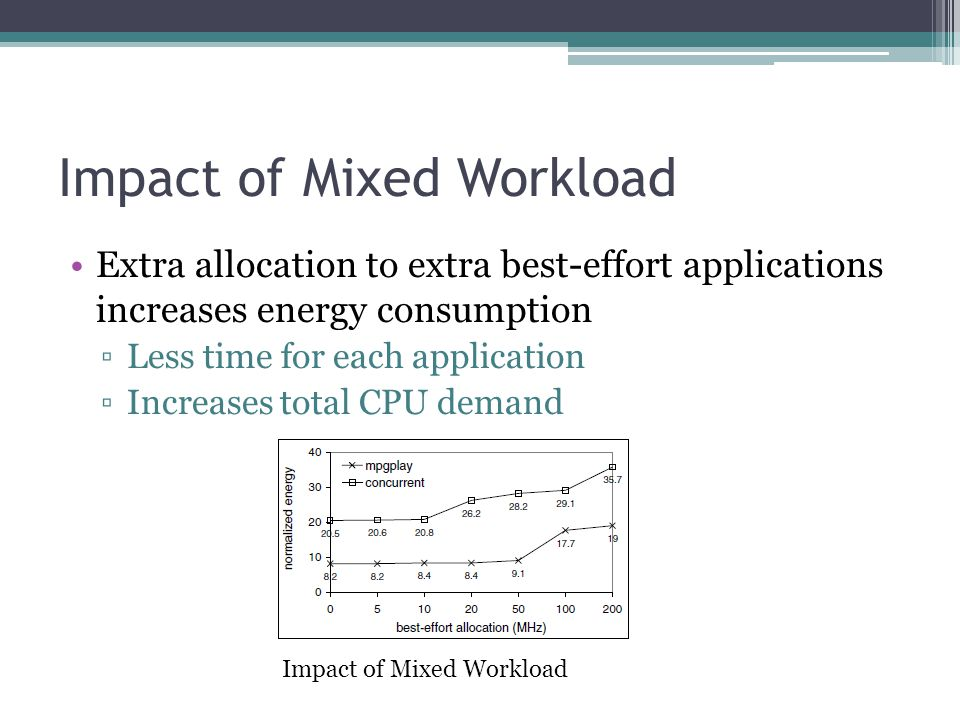 Impact of Mixed Workload Extra allocation to extra best-effort applications increases energy consumption Less time for each application Increases total CPU demand Impact of Mixed Workload