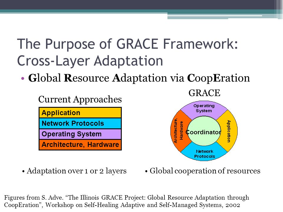 The Purpose of GRACE Framework: Cross-Layer Adaptation Global Resource Adaptation via CoopEration Figures from S.