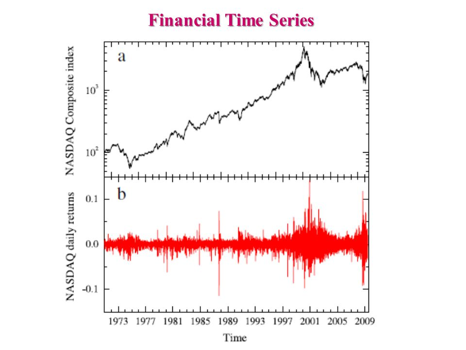 Financial Time Series