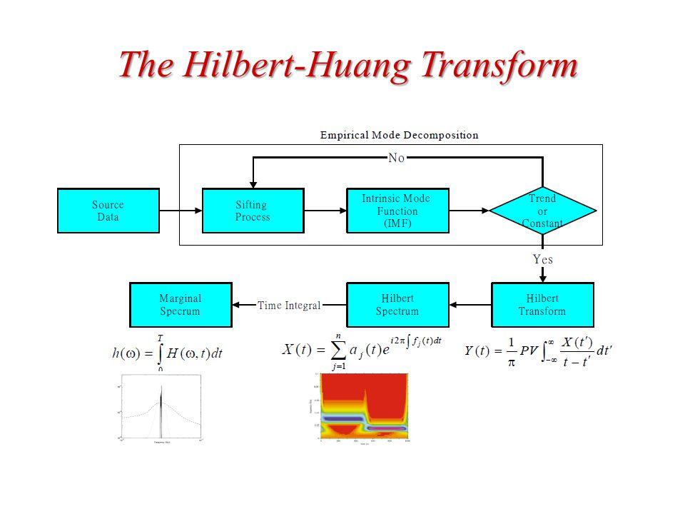 The Hilbert-Huang Transform
