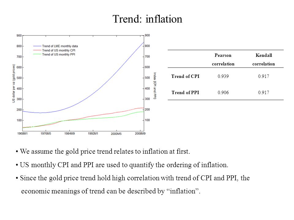 Trend: inflation Pearson correlation Kendall correlation Trend of CPI0.9390.917 Trend of PPI0.9060.917 We assume the gold price trend relates to infla