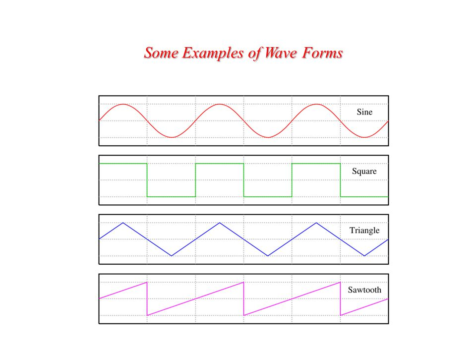 Some Examples of Wave Forms