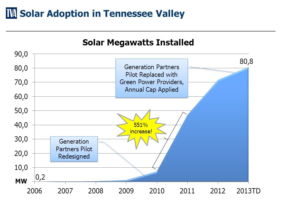 Solar Adoption in Tennessee Valley Generation Partners Pilot Redesigned Generation Partners Pilot Replaced with Green Power Providers, Annual Cap Applied MW 551% increase!