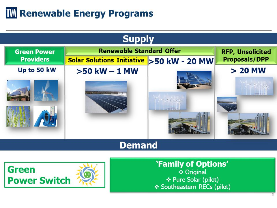 6 Launched in April 2000 $4 per 150 kWh block 100% in-Valley supply, minimum 50% solar + wind Testing two pilot options in 2012-2013 127,000 MWh combined sales in 2012 wind methane gas A simple way to increase your use of local renewable energy today for a cleaner environment tomorrow.