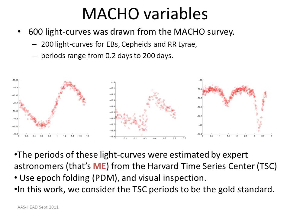 MACHO variables 600 light-curves was drawn from the MACHO survey. – 200 light-curves for EBs, Cepheids and RR Lyrae, – periods range from 0.2 days to