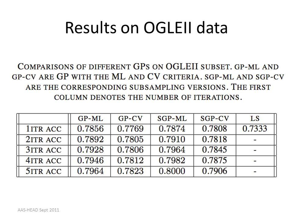 Results on OGLEII data AAS-HEAD Sept 2011