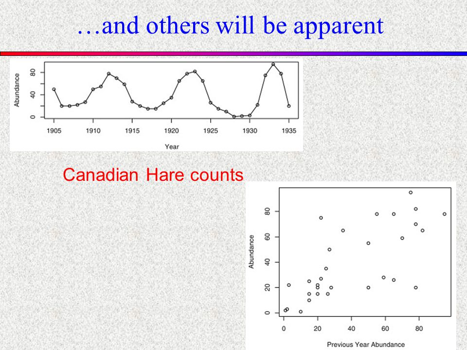 …and others will be apparent Canadian Hare counts