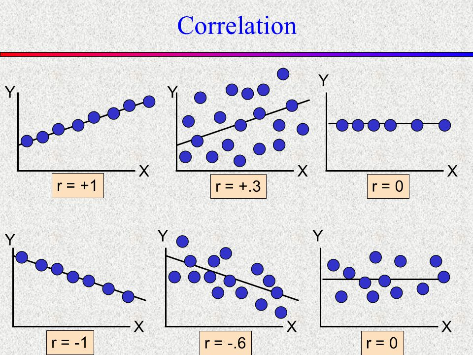 Y X Y X Y X r = -1 r = -.6r = 0 Y X Y X r = +.3 r = +1 Y X r = 0 Correlation